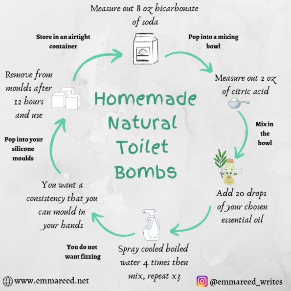 natural toilet bombs graphic
